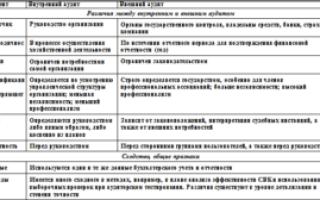 Отличия и сходства внутреннего и внешнего аудита: сравнительная характеристика, проведение контроля качества