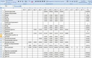 Финансовое планирование на предприятии: пример бюджетирования и прогнозирования