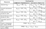 Что характеризует коэффициент оборачиваемости оборотных средств: формула расчета