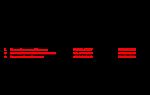 Последняя версия программы сдачи отчетности в ПФР для СЗВ-М и РСВ-1