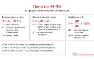 Пени по налогам: определение, срок начисления и процентная ставка
