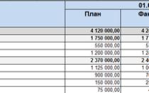 Управленческий учет на предприятии: примеры таблицы Excel
