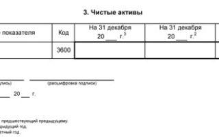 Отчет об изменениях капитала по форме №3: образец бланка и пошаговая инструкция по заполнению