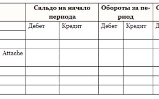 Перечень регистров бухгалтерского учета: образцы форм и правильность отражения хозяйственных операций