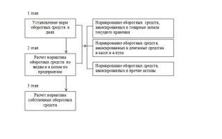 Нормирование оборотных средств: основные нормативы, какой элемент не нормируется, методы и формула