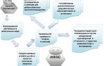 Камеральная проверка по ндс: суть, сроки и период, обнаружение ошибок, дополнительные действия, налоговый мониторинг, результаты, возмещение и перспективы