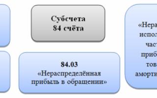 Что показывает дебет 84 счета и кредит: это прибыль или убыток