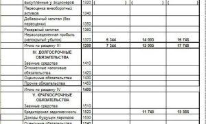 Ликвидационный баланс: образец заполнения 2020 года, скачать бланк бесплатно, порядок составления, пример решения