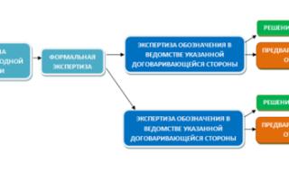 Порядок международной регистрации товарного знака и основные документы