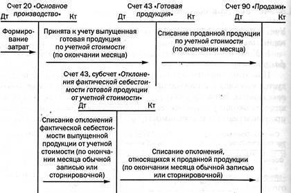 Учет готовой продукции в бухгалтерском учете: как отражается в балансе, счет 43, строка, актив или пассив, выбор метода, учет выпуска и реализации