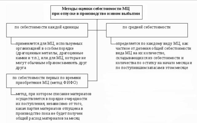 Списание материалов в производство: документальное оформление, методы и проводки, способы и правила списания