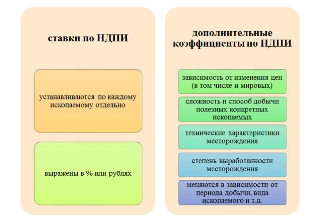 Федеральные налоги и сборы: полный перечень по НК РФ