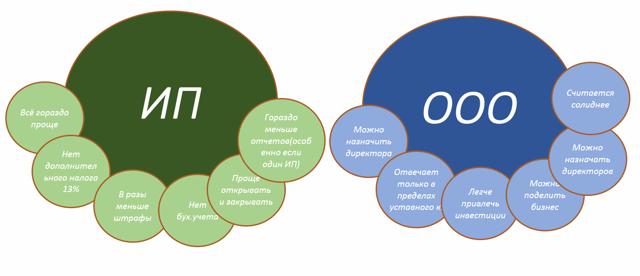 Плюсы и минусы ИП: стоит ли открывать ИП в 2019-2020 годах, какие существуют риски и преимущества