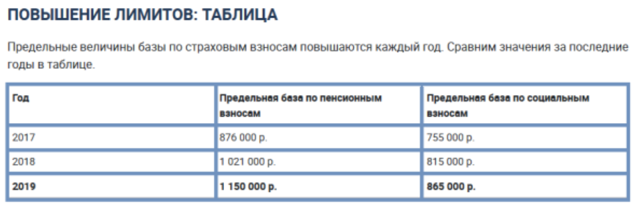 Предельные суммы для начисления страховых взносов в 2019-2020 годах: лимиты по базе в ПФР, ФСС, ФОМС
