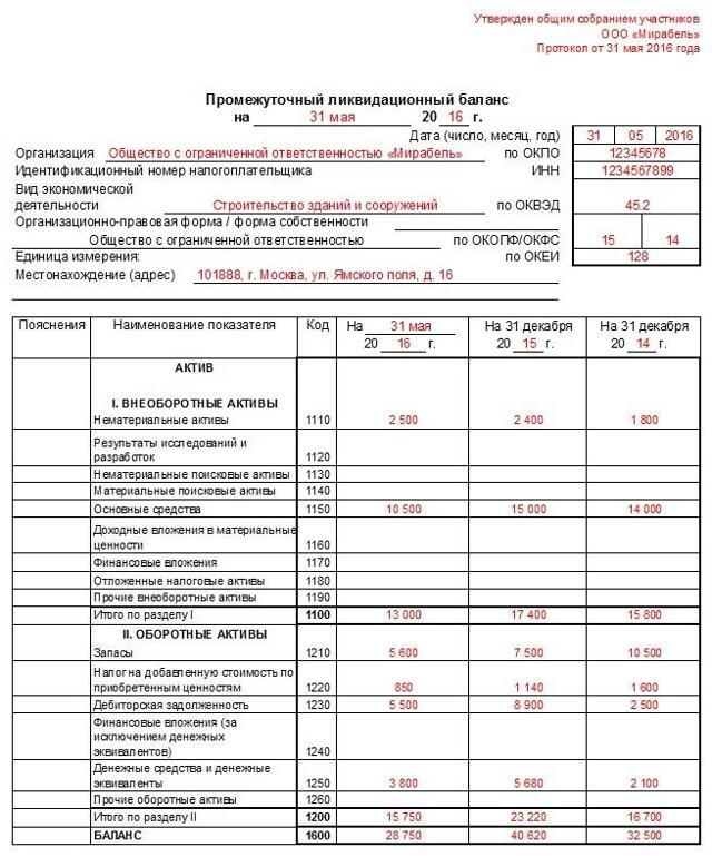Промежуточный ликвидационный баланс: образец заполнения 2020 года, порядок составления