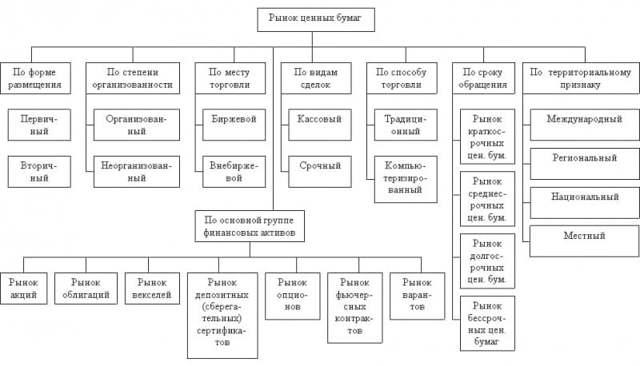Понятие и виды ценных бумаг: классификация и характеристика, бездокументарные и долговые, сущность