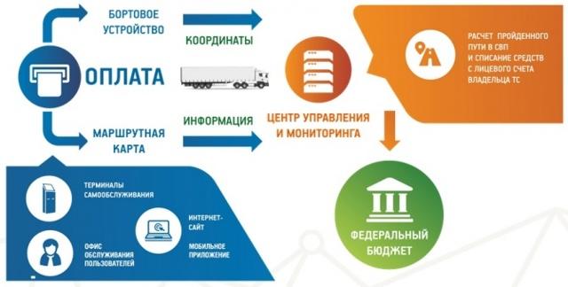 Как работает система Платон в 2019-2020 годах в России: ее суть, принцип действия, порядок оплаты
