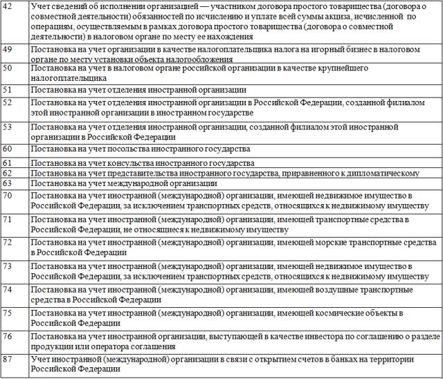 Что такое КПП организации (код причины постановки на учет): подробная расшифровка, что означает, меняется ли при смене юридического адреса
