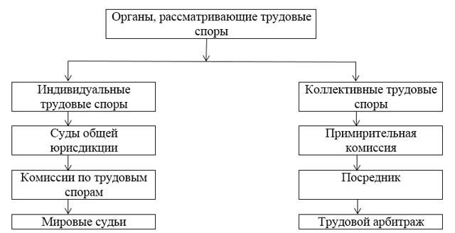 Виды и понятие трудовых споров по ТК РФ: классификация и структура