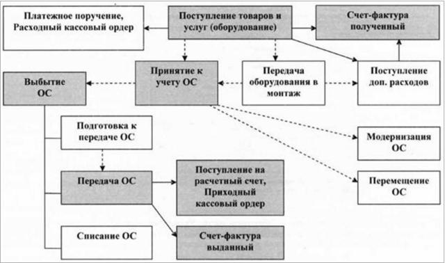 Учет поступления основных средств: особенности поступления от поставщика, приобретение ОС, покупка бывшего в эксплуатации, проводки, документация