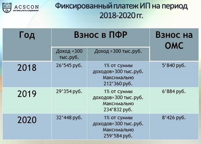 Оплата в Пенсионный фонд для ИП в 2019-2020 годах: разновидности и суммы перечислений, квитанция