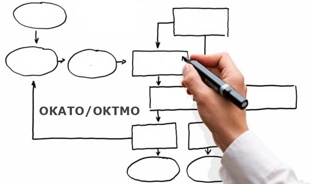 Что такое ОКАТО, как его расшифровать и узнать по ОКТМО и ИНН
