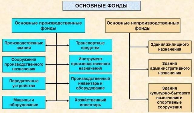 Коэффициент износа основных средств: формула для расчета, виды,