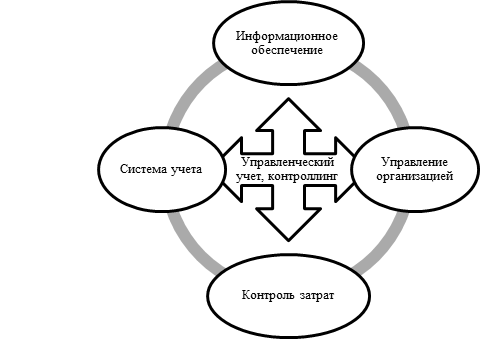 Управленческий учет на предприятии: задачи и организация, автоматизация и контроллинг