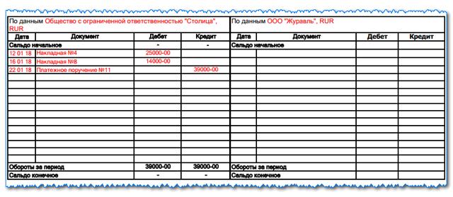 Акт сверки взаиморасчетов: образец заполнения и правила составления