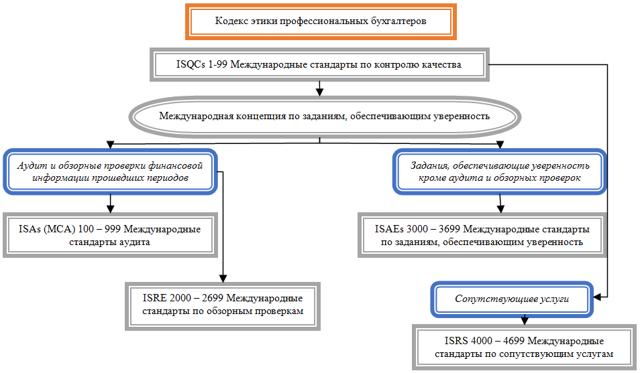 Международные стандарты аудита: классификация на 2019-2020 годы, внутренний международный аудит