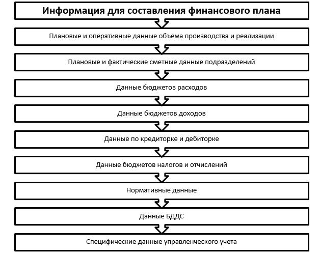 Финансовое планирование на предприятии: пример бюджетирования и прогнозирования, финансовый план, что является задачами, совершенствование организации