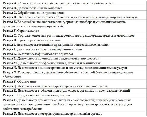 Справочник кодов ОКВЭД 2019 - 2020 для ИП и ООО с расшифровкой