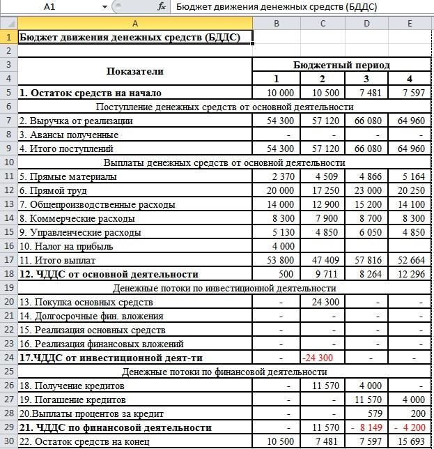 Управленческий учет на предприятии: примеры таблицы excel, скачать бесплатно