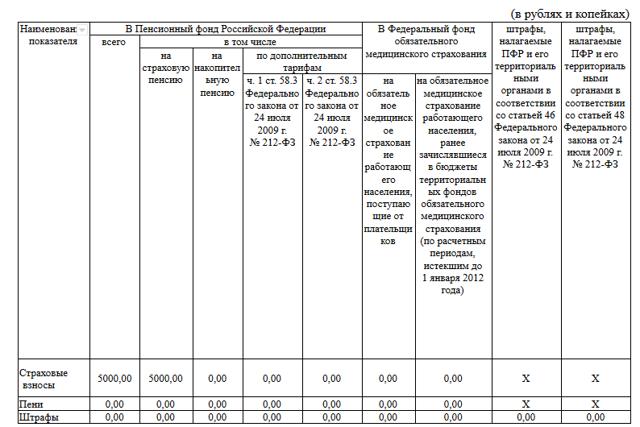 Заявление об уточнении платежа по форме 23 ПФР: скачать бланк, образец заполнения в 2019-2020 годах