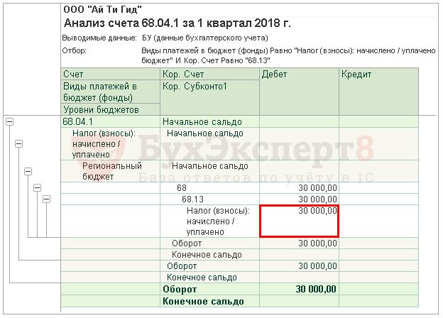 Авансовые платежи УСН 1, 2, 3, 4 квартал 2019-2020 годов: примеры, декларация при убытке, расчет, срок уплаты.