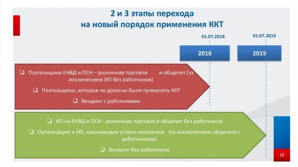 Кассовые аппараты на 2019-2020 годы для ИП: какой нужен и как выбрать