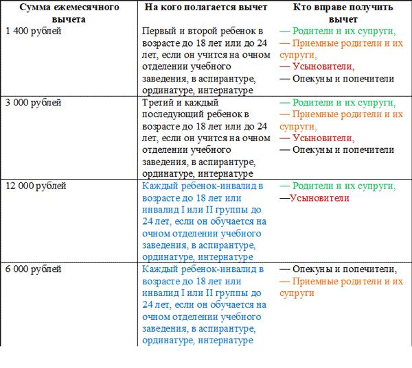 НДФЛ декретных в 2019-2020 годах: как происходит налогообложение, справка 2-НДФЛ