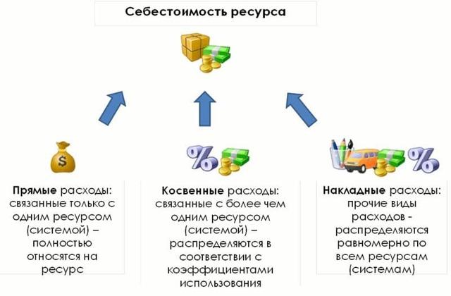 Себестоимость продукции: что это такое простыми словами, плановая и фактическая, понятие и виды