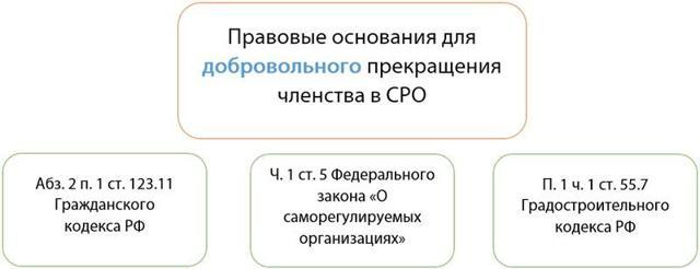Саморегулируемая организация (СРО) арбитражных управляющих: что это такое, их функции, как выбрать