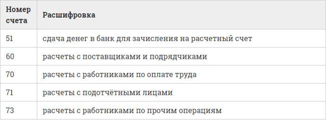 Расходный кассовый ордер: бланк 2019-2020 годов скачать бесплатно, РКО в excel и word