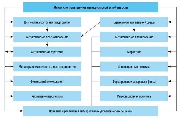 долгосрочные кредиты и займы в балансе строка это кредит в почта банке отзывы москва 2020