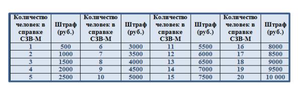 Срок сдачи СЗВ-М за декабрь 2019-2020 годов: штраф за несвоевременную сдачу, скачать бланк в формате excel, расшифровка аббревиатуры, можно ли сдать раньше срока