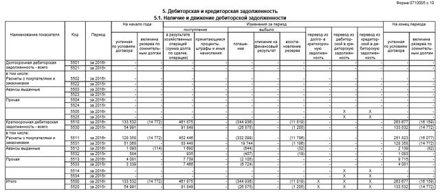 Пояснительная записка к бухгалтерскому балансу: образец 2019-2020 годов, основные пояснения к годовому отчету, форма №5