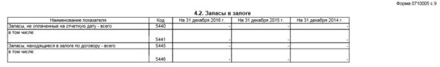 Форма №5: Приложение к бухгалтерскому балансу, скачать бланк и образец