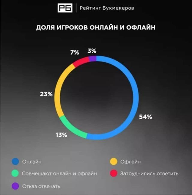 ассоциация букмекеров россии