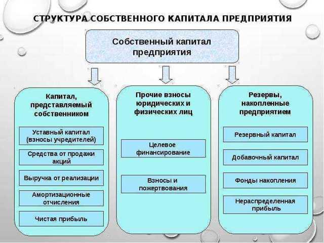 Собственный капитал в балансе: что это такое, строка и формула, значение величины