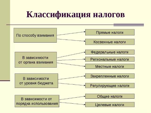Понятие налога и сбора, отличия между ними, их функции и экономическая сущность