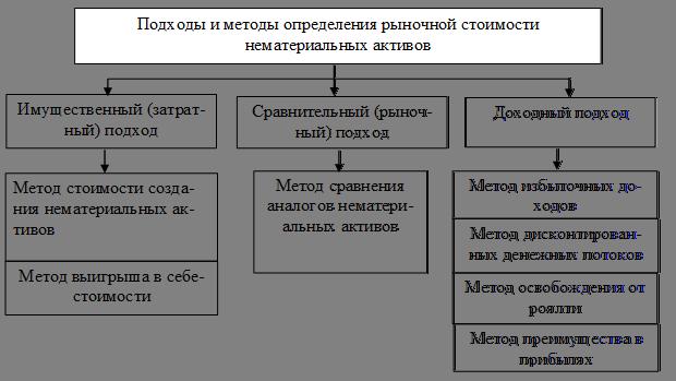 Нематериальные активы: что к ним относится, объекты в бухгалтерском учете, состав, правовой режим, пример