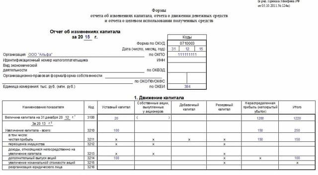 Отчет об изменениях капитала по форме №3: скачать бланк в формате word, как заполнить, анализ и структура, пример