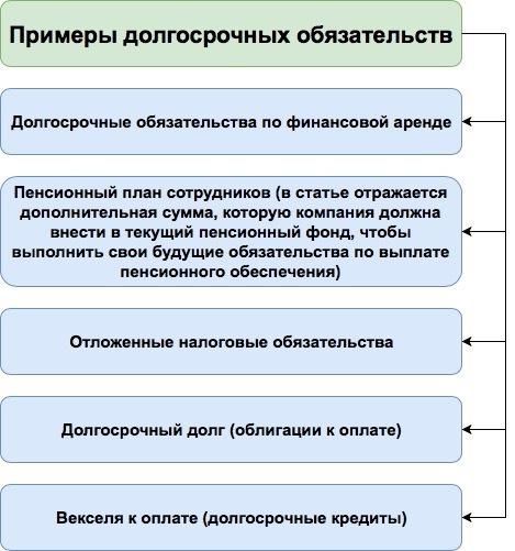 Краткосрочные обязательства в балансе: что это такое, долгосрочные, строки, о чем говорит увеличение, проценты